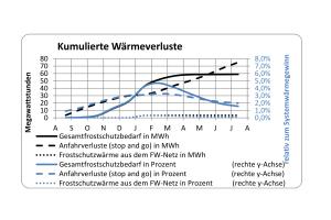 Das Diagramm zeigt die kumulierten Wärmeverluste der Solarkollektoranlage Senftenberg.