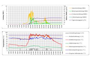 Das Diagramm zeigt Aufzeichnungen der Leistung und Temperaturen der Solaranlage Senftenberg vom 27. Januar 2017.