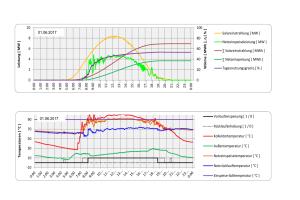 Das Diagramm zeigt Aufzeichnungen vom 1. Juni 2017 zu Leistung und Temperaturen der Solaranlage Senftenberg.