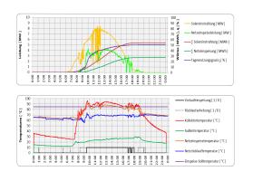 Das Diagramm zeigt Aufzeichnungen im Bezug auf Leistung und Temperaturen der Solaranlage Senftenberg vom 4. September 2016.