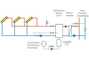 Hydraulisches Schema der Solaranlage Senftenberg.