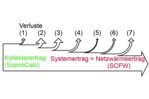 Das Diagramm zeigt den Netzwärmeertrag der Solaranlage Senftenberg.