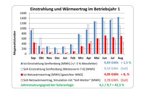 Das Diagramm zeigt den Soll-Ist-Vergleich der Einstrahlung und Erträge der Solaranlage Senftenberg.