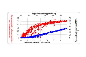 Tagesnutzungsgrad (rot) und Tagesnetzertrag (blau) in Abhängigkeit von der täglichen Einstrahlung der Solaranlage Senftenberg.
