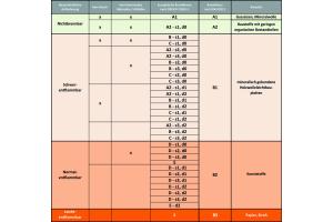 Brandklassifizierung nach DIN EN 13501-1 und DIN 4102-1