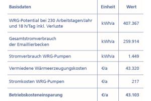 Die Tabelle zeigt die Basisdaten der Wärmerückgewinnung des Miele-Werks Oelde.