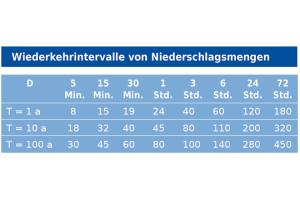 Die maximalen Niederschlagshöhen in Millimetern (= Liter pro Quadratmeter) je Dauerstufe (D) in Deutschland. Statistisch treten diese Werte je einmal in einem, zehn und hundert Jahren auf (Wiederkehrintervall T).