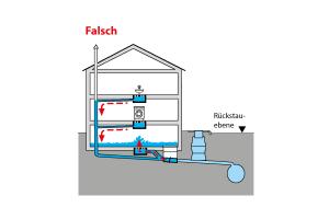 Ganz wichtig: Nur die Abläufe im Haus, die unterhalb der Rückstauebene liegen, werden durch den Rückstauverschluss geschützt.