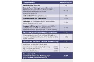 Die Tabelle gibt einen Überblick über die Investitionskosten für die Wärmepumpenheizung.