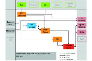 Schema einer Systemkonfigurationen mit Sole/Wasser-Wärmepumpe kombiniert mit PVT-Kollektor und Elektro-Direktheizung für ein Einfamilienhaus.