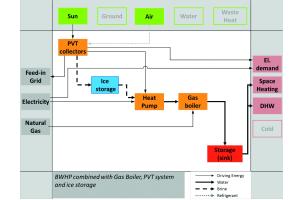 Schema einer Systemkonfiguration mit Sole/Wasser-Wärmepumpe kombiniert mit PVT-Kollektor und Gaskessel für ein Mehrfamilienhaus.