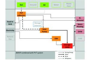 Sole/Wasser-Wärmepumpe mit Elektro-Direktheizung und PVT-Kollektoren.