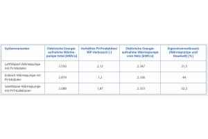 Die Tabelle zeigt die elektrische Energieaufnahme der Wärmepumpe gesamt und vom Netz sowie Eigenstromverbrauch für die drei Varianten.