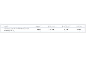 Die Tabelle zeigt die Kostenansätze für die Wirtschaftlichkeitsberechnungen nach VDI 2067.