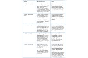 Die Tabelle zeigt eine Auswahl momentaner Vorgaben und Themenfelder rund um das einheitliche Implementieren von BIM.