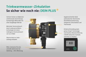 """Infografik zur Trinkwarmwasser-Zirkulationspumpe """"Wilo-Star-Z NOVA T"""" von Wilo."""
