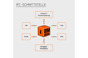 """Darstellung der IFC-Schnittstelle durch """"Allplan"""", einer Marke der Nemetschek Group."""