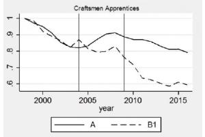 Prozentuale Anzahl der Azubis in Gewerken mit (A) und ohne (B) Meisterpflicht seit 1998 (= 1).