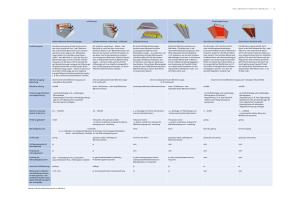 Die Tabelle vergleicht verschiedene Arten von Hallenheizungssystemen.