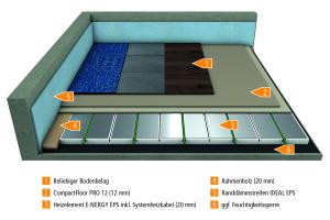 Die Graphik zeigt den Aufbau der neuen elektrischen Fußbodenheizung von mfh systems.