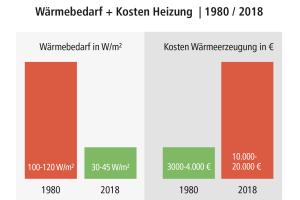Die Grafik zeigt einen Vergleich zwischen dem Wärmebedarf und den Kosten für die Heizung im Jahr 1980 und im Jahr 2018.