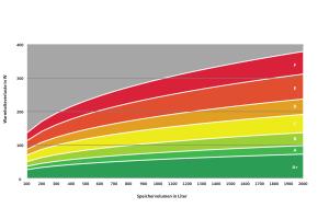 Die Grafik zeigt die Grenzen der Energieeffizienzklassen für Warmwasserspeicher.