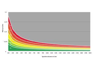 Die Grafik zeigt den spezifischen Warmhalteverlust von Warmwasserspeichern, bezogen auf das Speichervolumen.