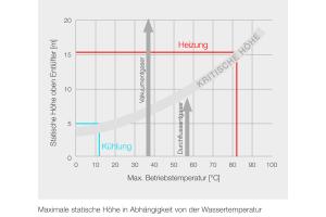 Die Tabelle zeigt die statische Höhe über einem Luftabscheider.