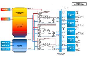 Schema des Anlagenverbunds für die Gebäudetemperierung im ICE-Werk Köln-Nippes mit TrennWärmeübertrager-Modulen, Quellenverteiler, drei Energiezentralen sowie Pufferspeicher für Warm- und Kaltwasser.