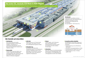 Die Übersicht zeigt, welche umweltfreundlichen Techniken im ICE-Werk Köln-Nippes eingesetzt werden.