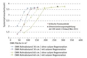 Das Diagramm zeigt System-Jahresarbeitszahlen (JaZsys) in Abhängigkeit von der Größe des Erdwärmekollektors (EWK), der solaren Regeneration und der Verlegeabstände im Erdwärmekollektor.