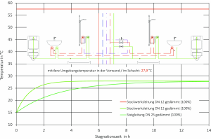 Bei Stagnation zu erwartender Temperaturverlauf in PWC-Stockwerks- und Steigleitungen eines hochinstallierten Schachtes (Aufbau der Stockwerksinstallation ohne Berücksichtigung von Maßnahmen zur thermischen Entkopplung).