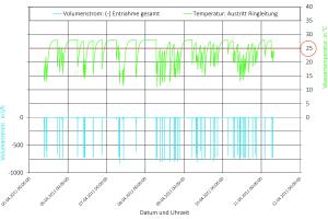 Bild 11: Entnahmevolumenstrom sowie die durch Simulationsrechnung ermittelten Temperaturen des Trinkwassers kalt (Bild 10, erste Teilstrecke der Reihenleitung).