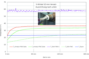 Bild 12: Temperaturverläufe im Bereich einer wandmontierten Mischarmatur in einer Stagnationsphase, bei einer Zirkulation des erwärmten Trinkwassers über die Doppelwandscheibe des PWH-Anschlusses.