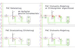 Aufbau einer Stockwerksinstallation mit verlegetechnischen Maßnahmen zur Sicherstellung der thermischen Entkopplung.