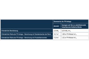 Die Tabelle zeigt die primärenergetische Gleichwertigkeit einer Gebäudeversorgung durch Gas-Brennwertkessel + Photovoltaik mit einer Versorgungslösung durch Gas-Brennwertkessel + Solarthermie nach dem Ansatz DIN V 18599:2016.