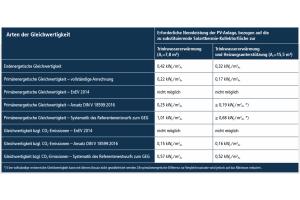 Die Tabelle erläutert die erforderliche Nennleistung der PV-Anlage zur Erreichung der Gleichwertigkeit mit einer Solarthermieanlage.