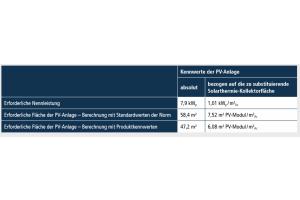 Die Tabelle zeigt die primärenergetische Gleichwertigkeit einer Gebäudeversorgung durch Gas-Brennwertkessel + Photovoltaik mit einer Versorgungslösung durch Gas-Brennwertkessel + Solarthermie nach der Systematik des Referentenentwurfs zum GEG.