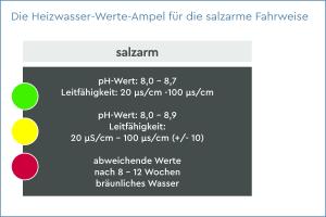 Die Grafik zeigt die Heizwasser-Werte-Ampel für die salzarme Fahrweise.