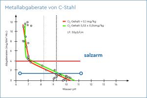 Das Diagramm zeigt die Metallabgaberate von C-Stahl.