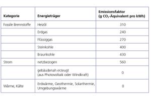 Auszug aus der Anlage 8 des GEG-Entwurfs zu CO2-Faktoren.