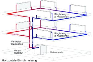 Schematischer Aufbau der horizontalen Einrohrheizung.