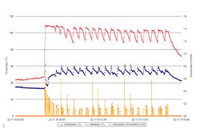 Das Diagramm zeigt die Aufzeichnung der Warmwasserbereitung über einen Tag.