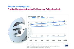 Abb. 16: Der Sektor Haus- und Gebäudetechnik konnte in den Bereichen Sanitär, Heizung, Lüftung und Klima in 2018 einen Branchenumsatz von 58,9 Mrd. Euro erwirtschaften.