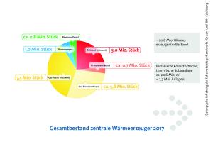 Abb. 6: Für 2017 wurden rund 20,8 Mio. zentrale Wärmeerzeuger im Bestand gezählt.