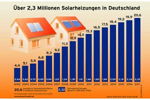 Abb. 8: Auch wenn der Markt für Solarheizungen in 2017 um 16 Prozent auf rund 625.500 m² neu installierte Solarkollektorfläche weiter sank, erreichte die kumulierte Solarkollektorfläche mit 20,6 Mio. m² einen neuen Rekordwert.