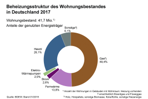 41,7 Mio. Wohnungen gab es 2017 in Deutschland. Fast die Hälfte davon wurden mit Gas beheizt, ein gutes Viertel mit Heizöl und mehr als ein Achtel mit Fernwärme.