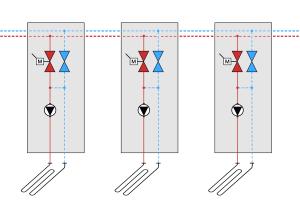 Schema einer Beimisch-Regelung (dezentrale Verteilung) bei Fußbodenheizungen.