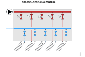 Schema einer Drosselregelung.