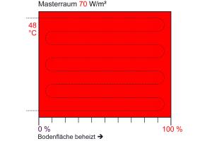 """Schematische Darstellung der Anpassung der """"Heizfläche"""" einer Fußbodenheizung mit Beimisch-Regelung an die individuelle spezifische Raumheizlast."""